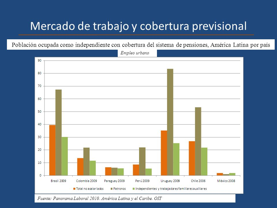 Mercado de trabajo y cobertura previsional Población ocupada como independiente con cobertura del sistema de pensiones, América Latina por país Empleo