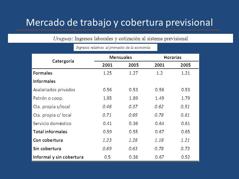 Mercado de trabajo y cobertura previsional Uruguay: Ingresos laborales y cotización al sistema previsional Ingresos relativos al promedio de la econom