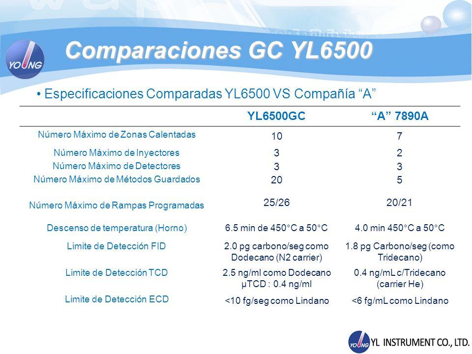 Especificaciones Comparadas YL6500 VS Compañía A YL6500GCA 7890A Número Máximo de Zonas Calentadas 107 Número Máximo de Inyectores 32 Número Máximo de