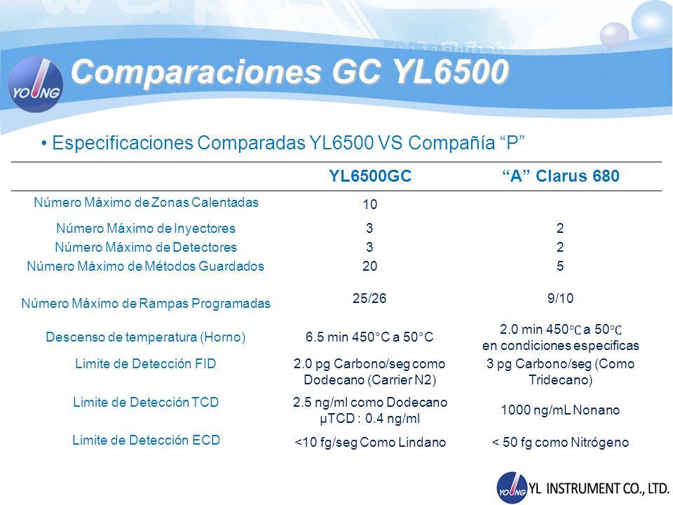 Especificaciones Comparadas YL6500 VS Compañía P YL6500GCA Clarus 680 Número Máximo de Zonas Calentadas 10 Número Máximo de Inyectores32 Número Máximo