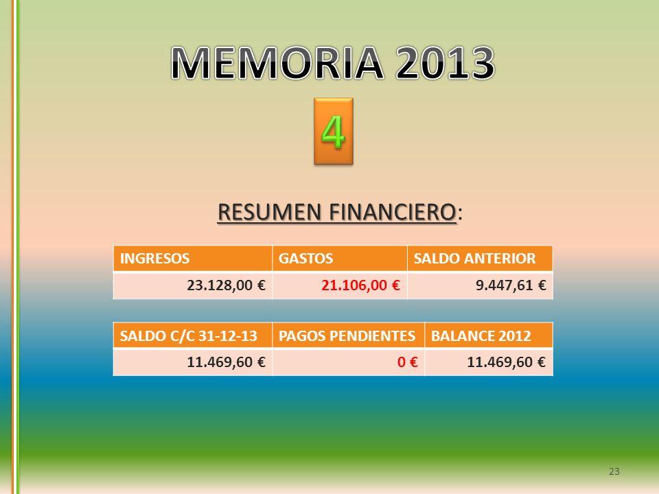 RESUMEN FINANCIERO RESUMEN FINANCIERO: INGRESOSGASTOSSALDO ANTERIOR 23.128,00 21.106,00 9.447,61 SALDO C/C 31-12-13PAGOS PENDIENTESBALANCE 2012 11.469