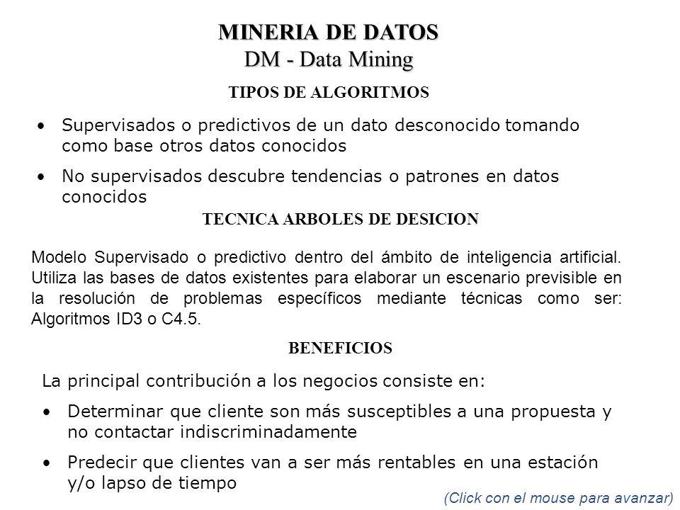 MINERIA DE DATOS DM - Data Mining TIPOS DE ALGORITMOS Supervisados o predictivos de un dato desconocido tomando como base otros datos conocidos No sup