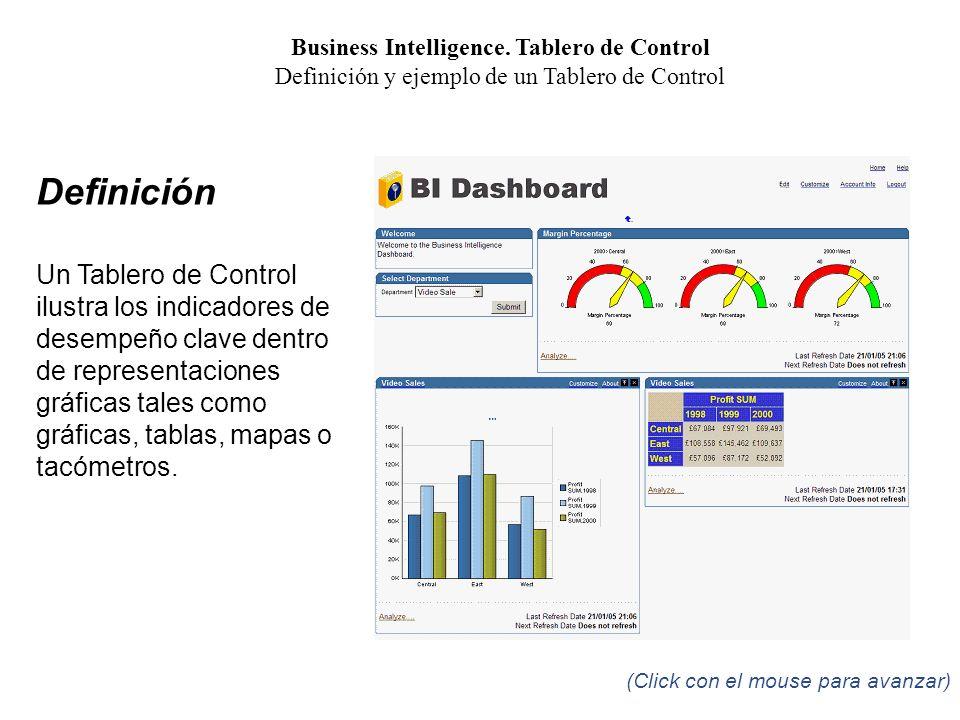 Business Intelligence.Tablero de Control Tablero de Control.