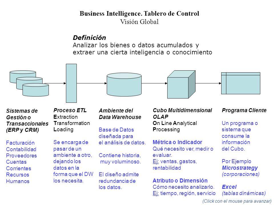 Sistemas de Gestión o Transaccionales (ERP y CRM) Facturación Contabilidad Proveedores Cuentas Corrientes Recursos Humanos Proceso ETL Extraction Tran
