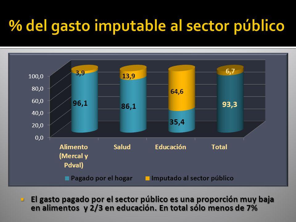 El gasto pagado por el sector público es una proporción muy baja en alimentos y 2/3 en educación.