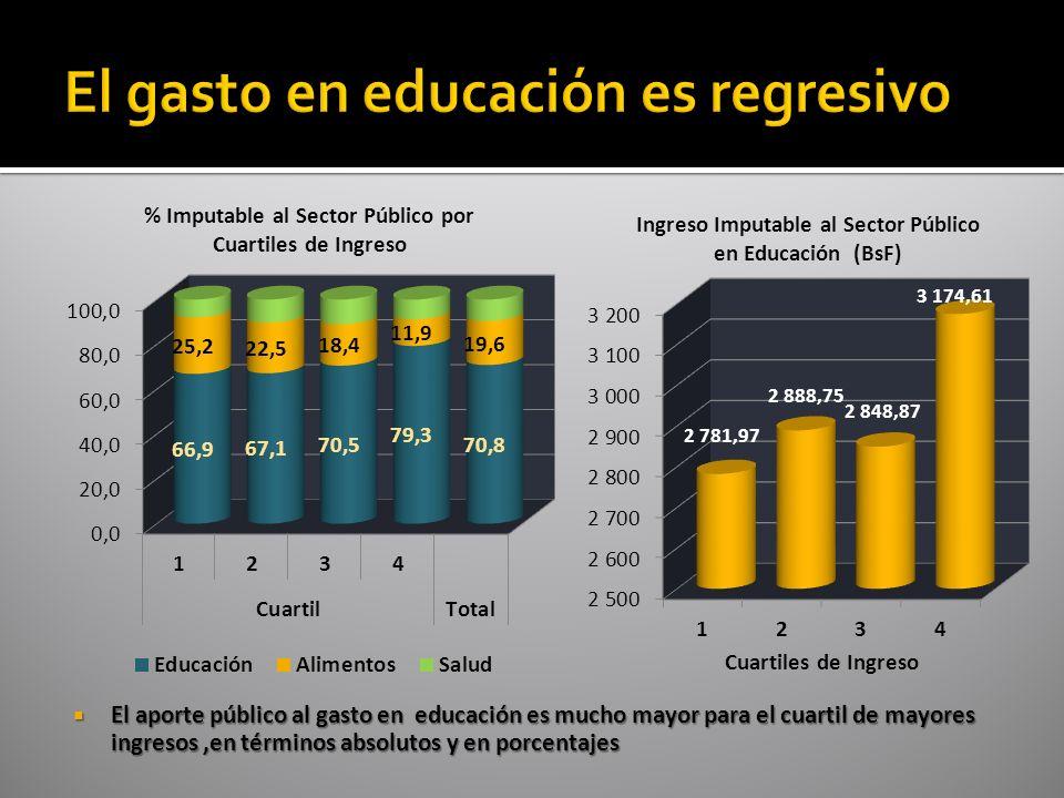 El aporte público al gasto en educación es mucho mayor para el cuartil de mayores ingresos,en términos absolutos y en porcentajes El aporte público al gasto en educación es mucho mayor para el cuartil de mayores ingresos,en términos absolutos y en porcentajes