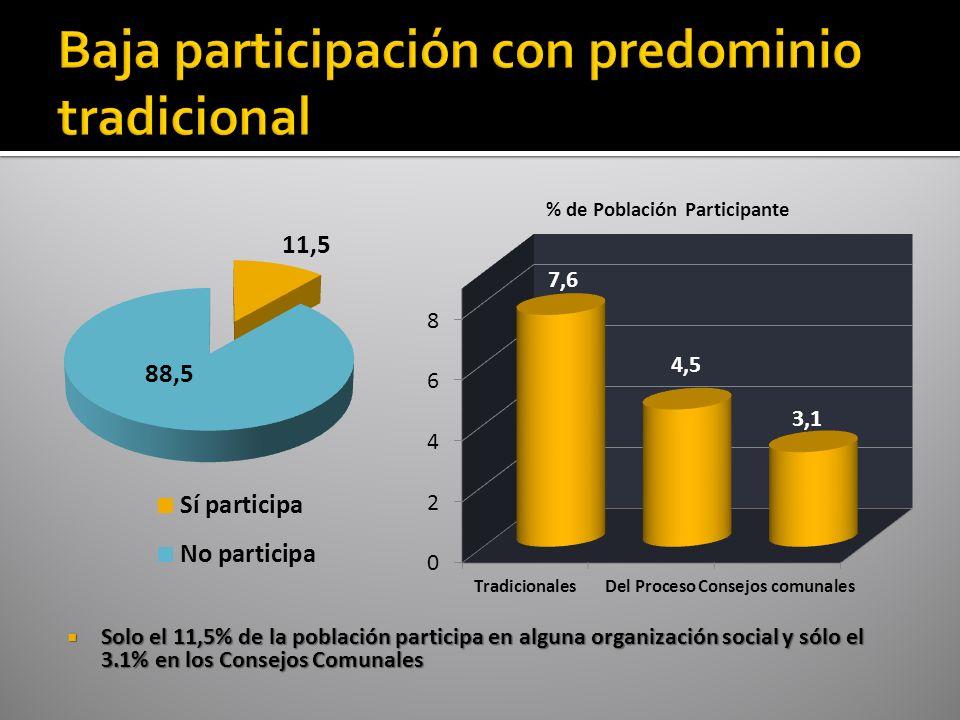 Solo el 11,5% de la población participa en alguna organización social y sólo el 3.1% en los Consejos Comunales Solo el 11,5% de la población participa en alguna organización social y sólo el 3.1% en los Consejos Comunales