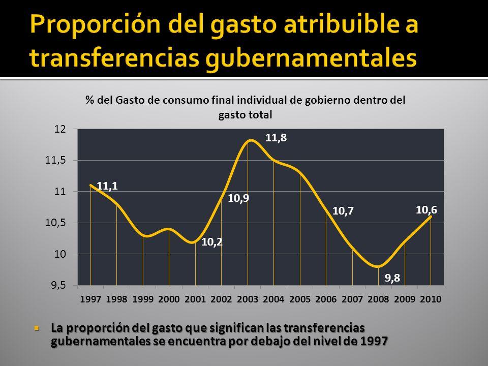 La proporción del gasto que significan las transferencias gubernamentales se encuentra por debajo del nivel de 1997 La proporción del gasto que significan las transferencias gubernamentales se encuentra por debajo del nivel de 1997