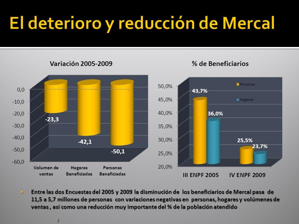 5 Entre las dos Encuestas del 2005 y 2009 la disminución de los beneficiarios de Mercal pasa de 11,5 a 5,7 millones de personas con variaciones negativas en personas, hogares y volúmenes de ventas, así como una reducción muy importante del % de la población atendido Entre las dos Encuestas del 2005 y 2009 la disminución de los beneficiarios de Mercal pasa de 11,5 a 5,7 millones de personas con variaciones negativas en personas, hogares y volúmenes de ventas, así como una reducción muy importante del % de la población atendido