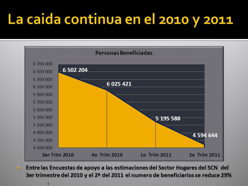 7 Entre la Encuesta del 2005 y la ESH del 2º Trimestre del 2011 el numero de atendidos por la Misión se reduce de 1.7 millones de personas a 668 mil, pasando de 6,5% de la población a 2,3% Entre la Encuesta del 2005 y la ESH del 2º Trimestre del 2011 el numero de atendidos por la Misión se reduce de 1.7 millones de personas a 668 mil, pasando de 6,5% de la población a 2,3%