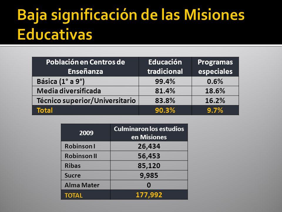 Población en Centros de Enseñanza Educación tradicional Programas especiales Básica (1° a 9°)99.4%0.6% Media diversificada81.4%18.6% Técnico superior/Universitario83.8%16.2% Total90.3%9.7% 2009 Culminaron los estudios en Misiones Robinson I 26,434 Robinson II 56,453 Ribas 85,120 Sucre 9,985 Alma Mater 0 TOTAL 177,992
