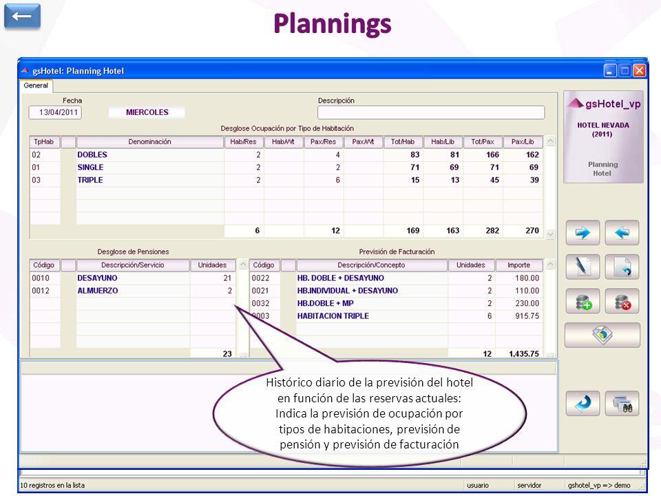 Existen múltiples tipos de consultas en Front- Office: Consultas sobre datos previstos y consultas sobre datos definitivos. Se podrá solicitar informa