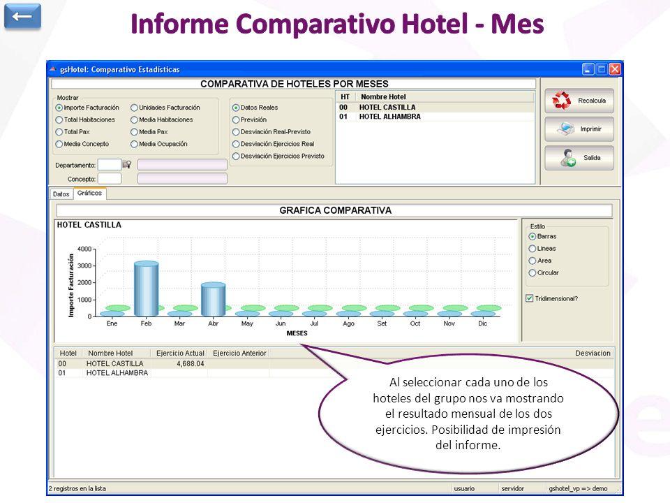 Informe comparativo mensual de dos ejercicios a nivel cadena con todos los hoteles del grupo. Se indica el concepto que se desea mostrar. Además señal