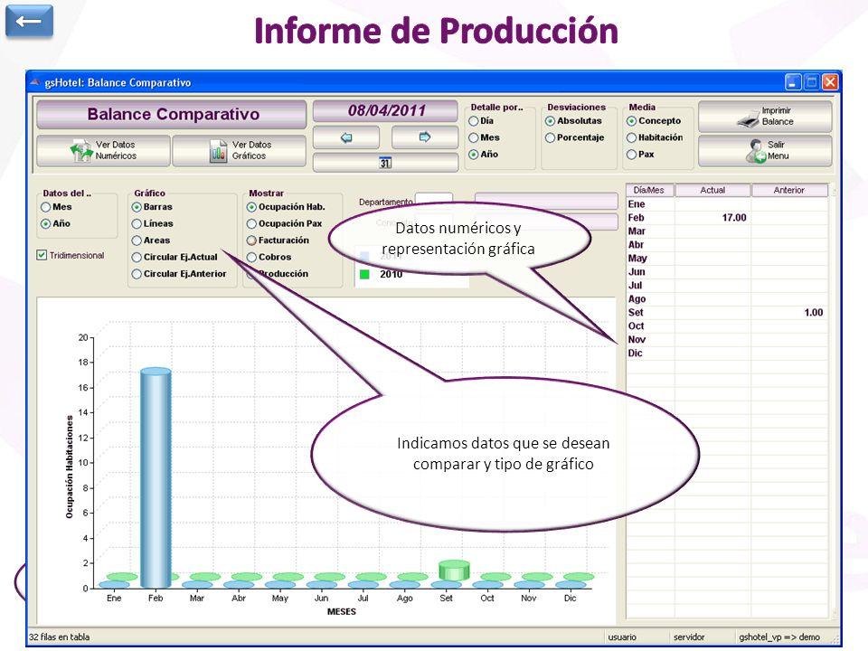 Informe de producción por conceptos agrupando por departamentos Se indica una determinada fecha y se podrá comparar por día, mes o año con el ejercici