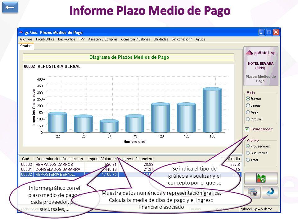 Informe gráfico con el plazo medio de pago a cada proveedor, por sucursales,… Se indica el tipo de gráfico a visualizar y el concepto por el que se ag