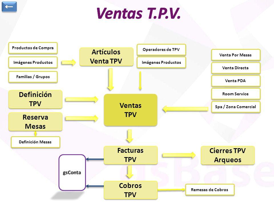 Artículos Venta TPV Artículos Venta TPV Imágenes Productos Facturas TPV Facturas TPV Ventas TPV Ventas TPV Definición TPV Definición TPV Reserva Mesas