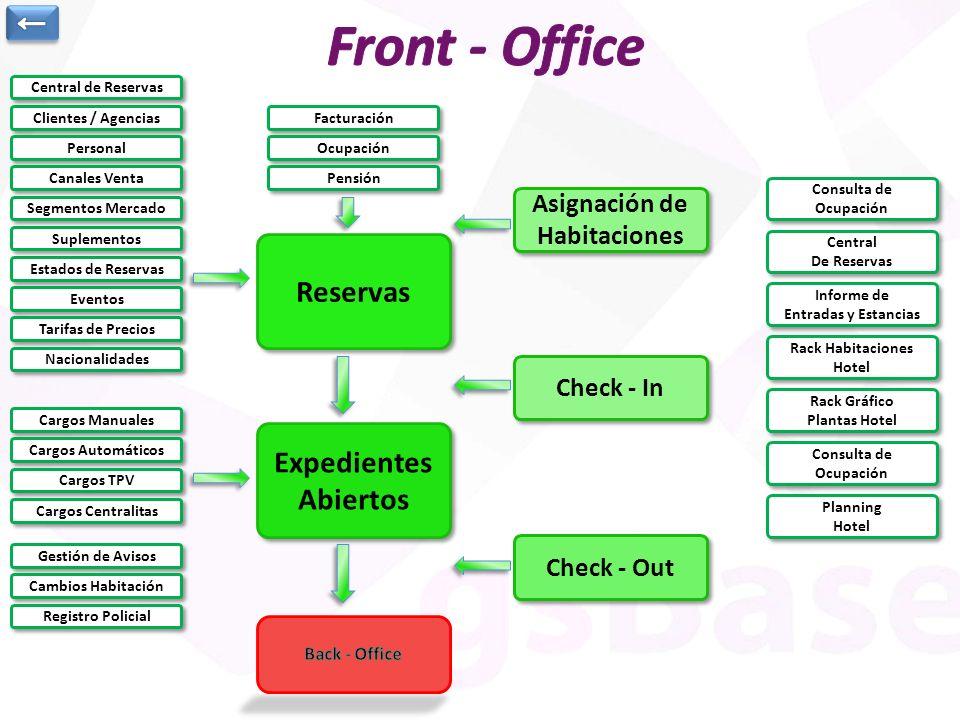 Asignación de Habitaciones Asignación de Habitaciones Reservas Expedientes Abiertos Expedientes Abiertos Clientes / Agencias Personal Canales Venta Es