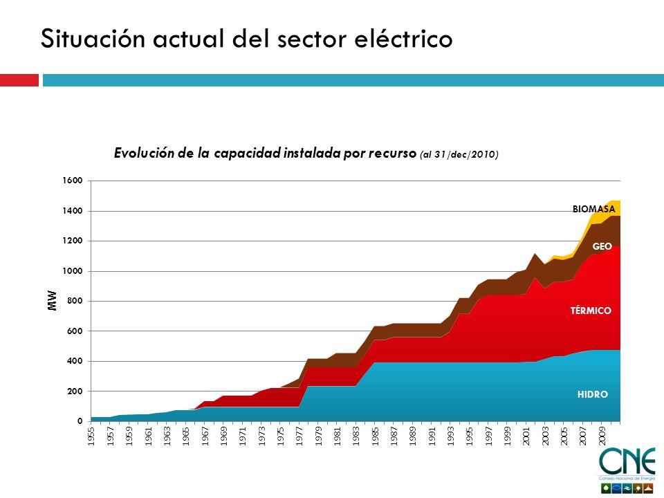 Situación actual del sector eléctrico Evolución de la capacidad instalada por recurso (al 31/dec/2010)