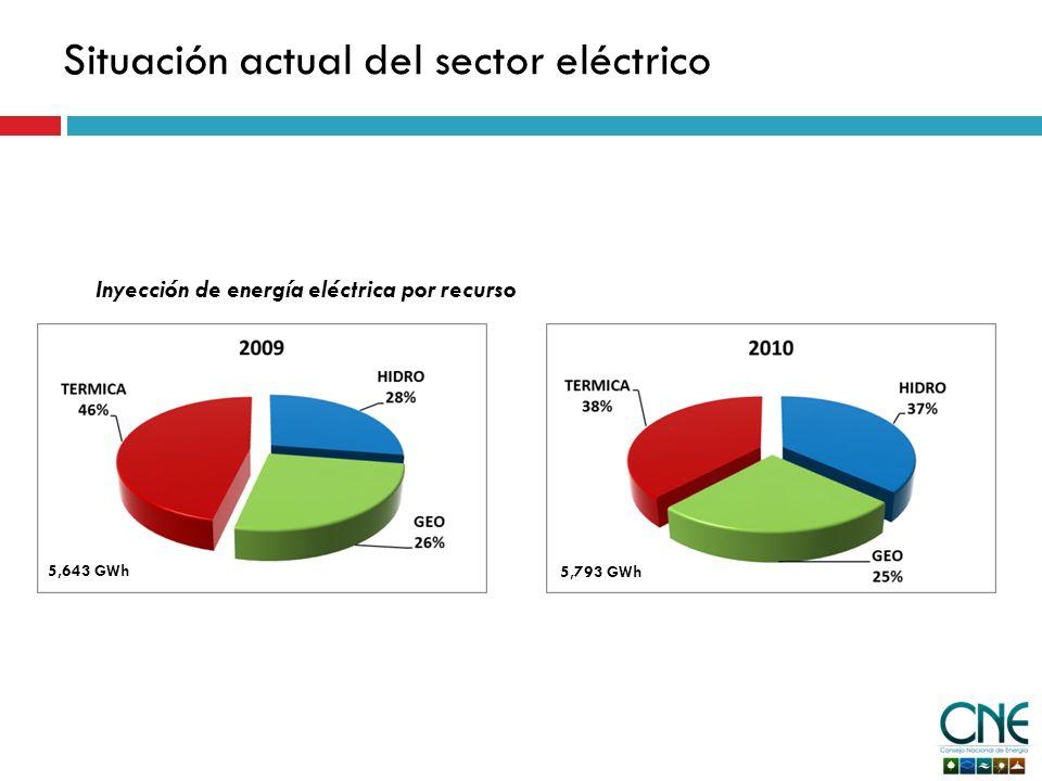 Situación actual del sector eléctrico Inyección de energía eléctrica por recurso 5,643 GWh 5,793 GWh