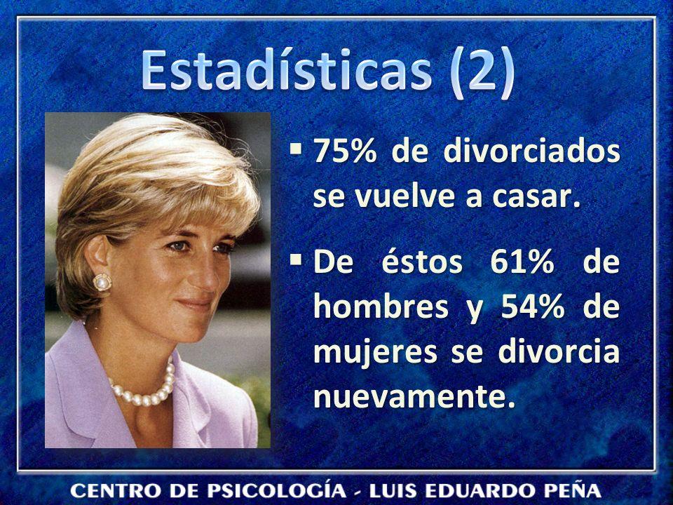 75% de divorciados se vuelve a casar. 75% de divorciados se vuelve a casar. De éstos 61% de hombres y 54% de mujeres se divorcia nuevamente. De éstos