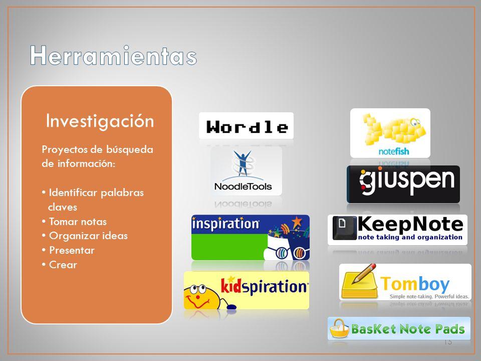 15 Investigación Proyectos de búsqueda de información: Identificar palabras claves Tomar notas Organizar ideas Presentar Crear