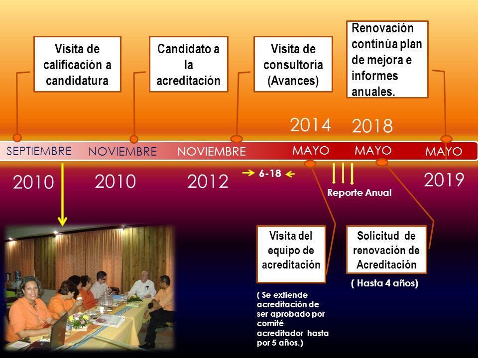 El colegio desarrollará y actualizará cada año un plan de mejoras continuas con metas y planes específicos a largo y corto plazo.