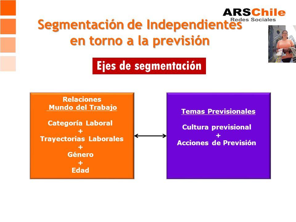 Segmentación de Independientes en torno a la previsión Relaciones Mundo del Trabajo Categoría Laboral + Trayectorias Laborales + Género + Edad Temas Previsionales Cultura previsional + Acciones de Previsión Ejes de segmentación