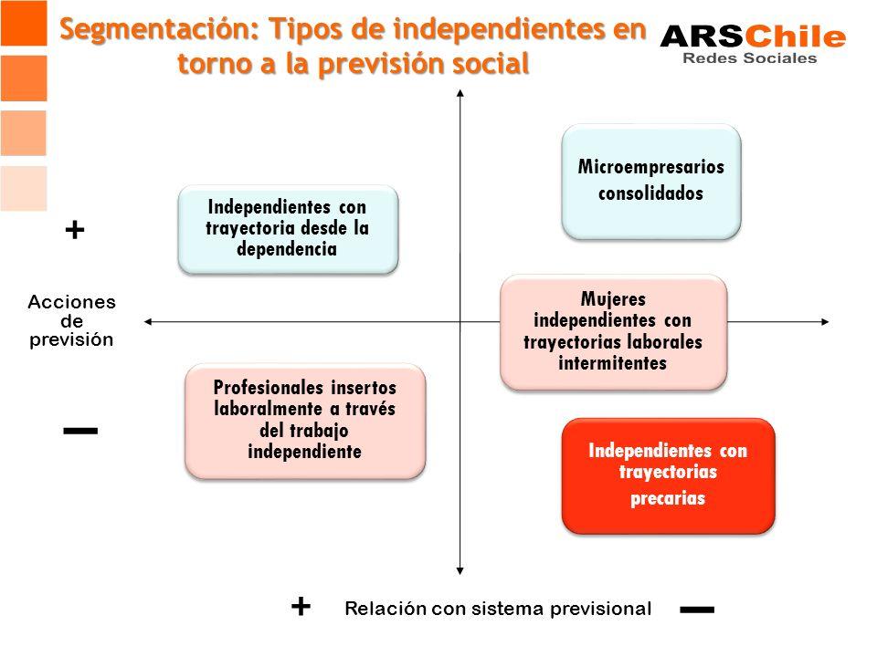 Independientes con trayectoria desde la dependencia Profesionales insertos laboralmente a través del trabajo independiente Microempresarios consolidad