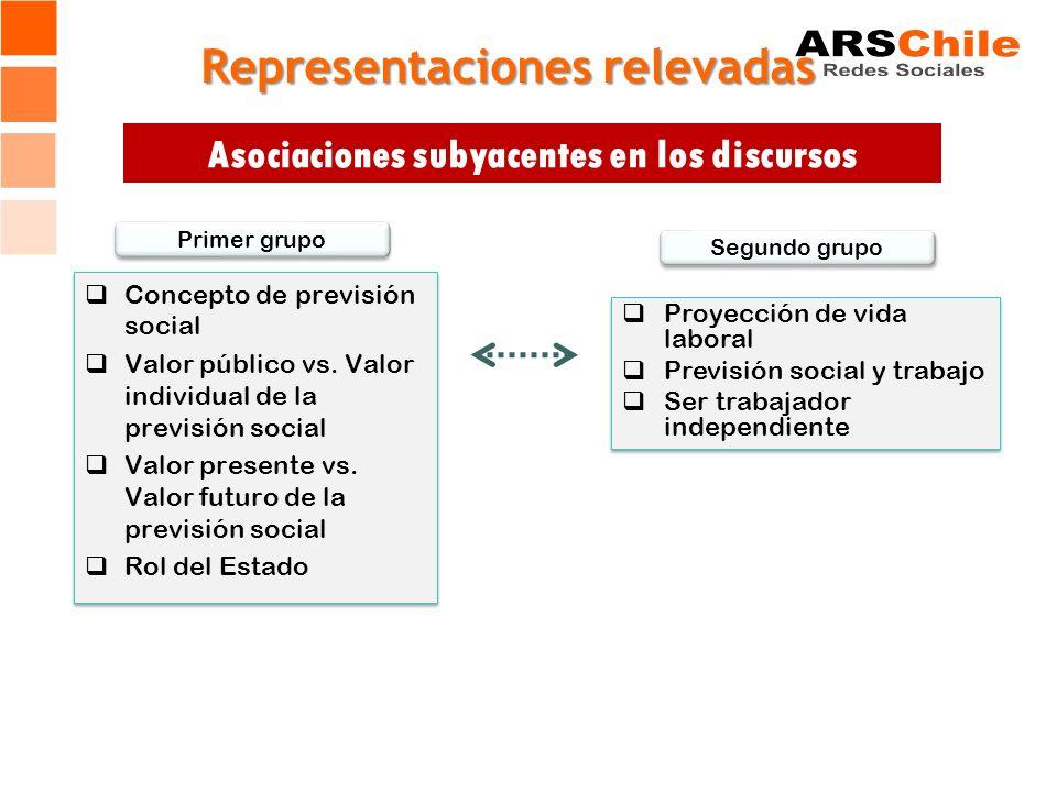 Representaciones relevadas Concepto de previsión social Valor público vs. Valor individual de la previsión social Valor presente vs. Valor futuro de l