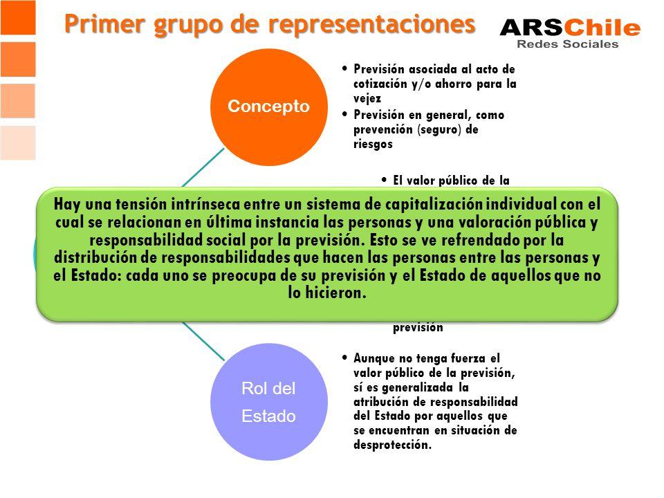 Concepto Previsión asociada al acto de cotización y/o ahorro para la vejez Previsión en general, como prevención (seguro) de riesgos Valor público e individual El valor público de la previsión es escasamente señalado.