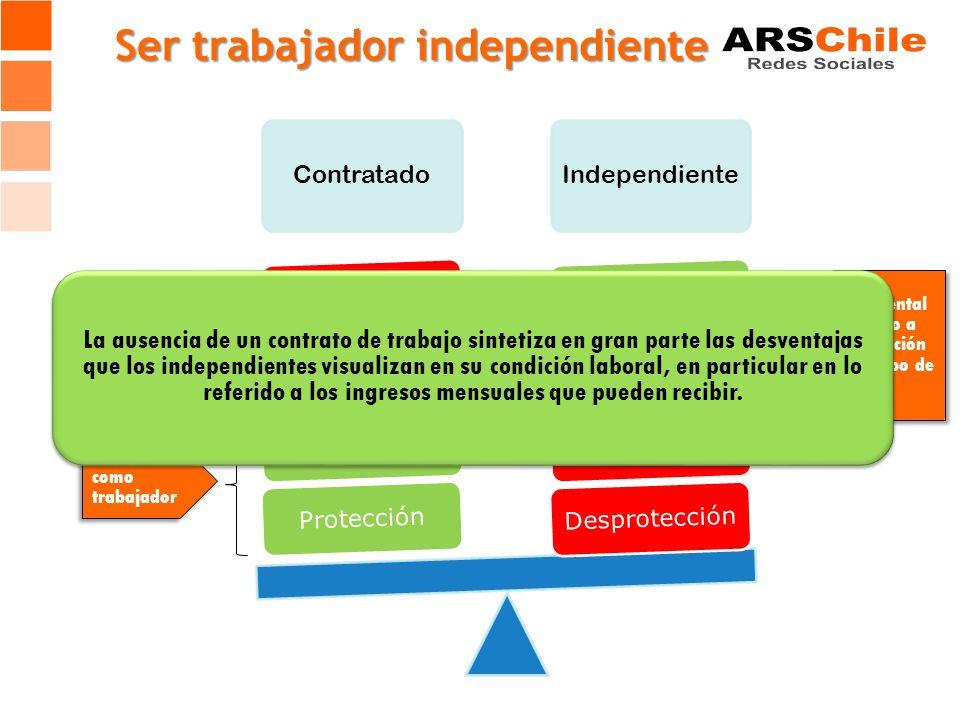 Ser trabajador independiente ContratadoIndependiente DesprotecciónInestabilidadFlexibilidadAutonomíaProtecciónBeneficiosEstabilidadRigidez Fundamental