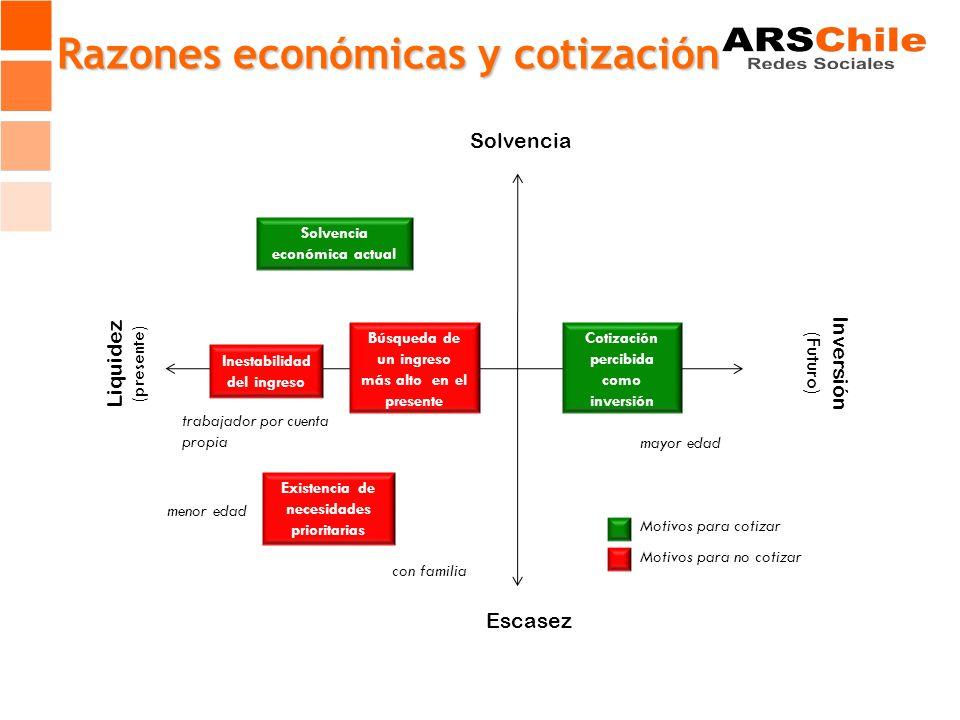 Solvencia económica actual Búsqueda de un ingreso más alto en el presente Inestabilidad del ingreso Cotización percibida como inversión Existencia de