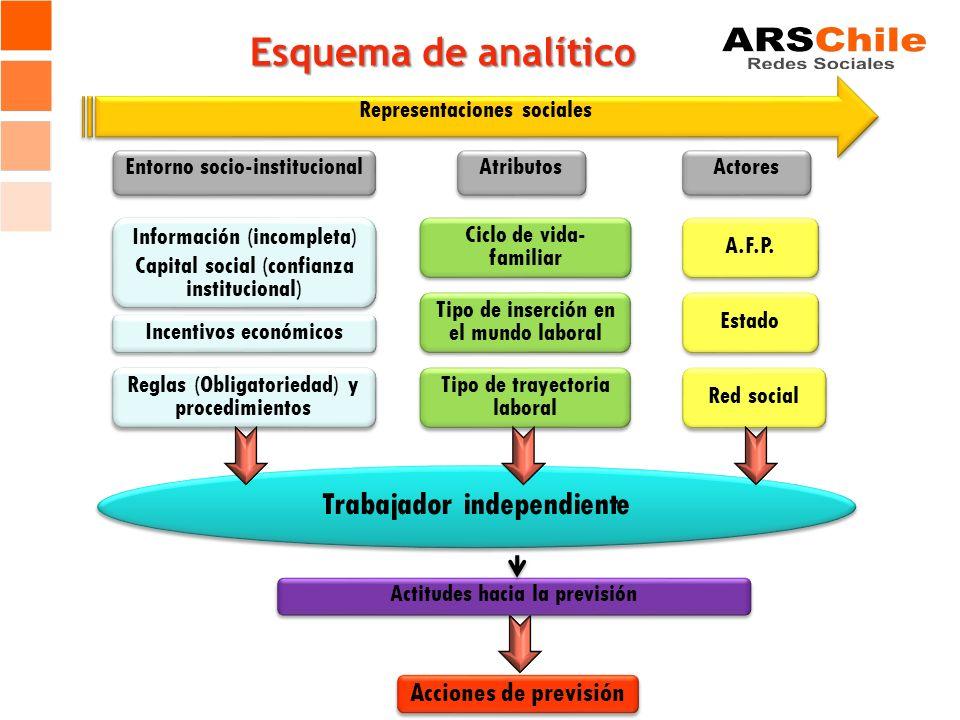 Esquema de analítico Información (incompleta) Capital social (confianza institucional) Información (incompleta) Capital social (confianza instituciona