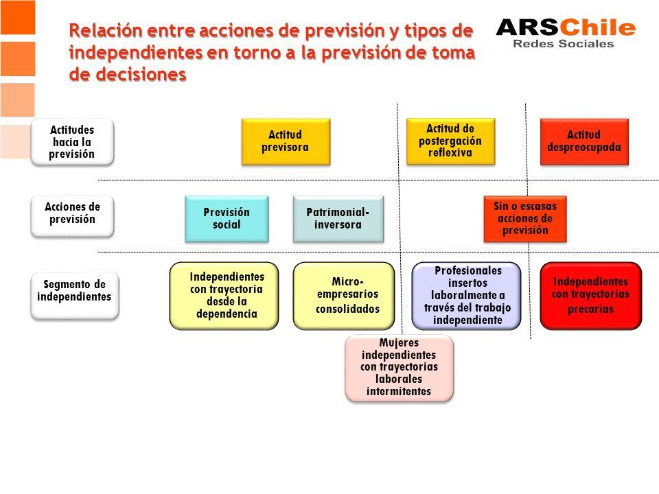 Previsión social Patrimonial- inversora Acciones de previsión Relación entre acciones de previsión y tipos de independientes en torno a la previsión d