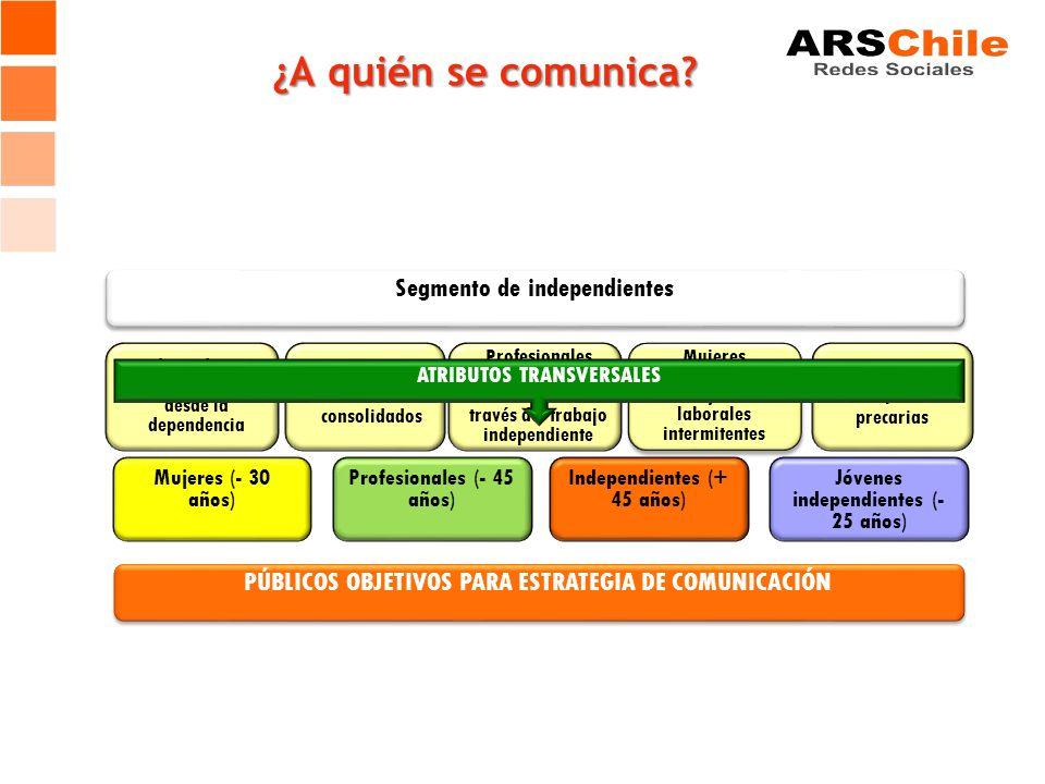 ¿A quién se comunica? Independientes con trayectoria desde la dependencia Micro- empresarios consolidados Profesionales insertos laboralmente a través