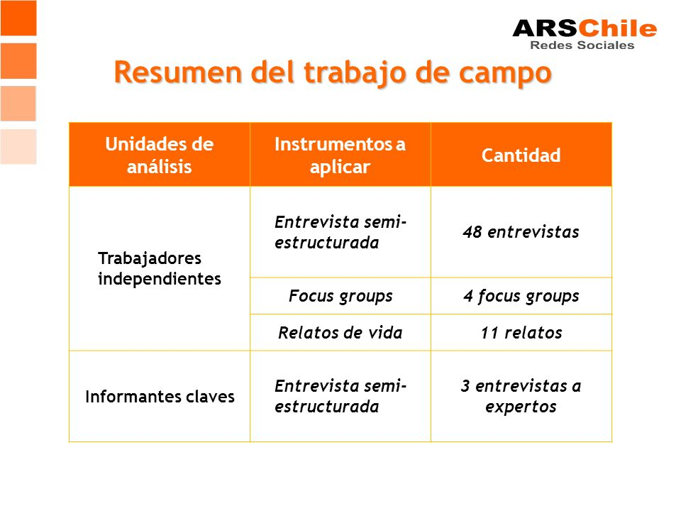 Resumen del trabajo de campo Unidades de análisis Instrumentos a aplicar Cantidad Trabajadores independientes Entrevista semi- estructurada 48 entrevi
