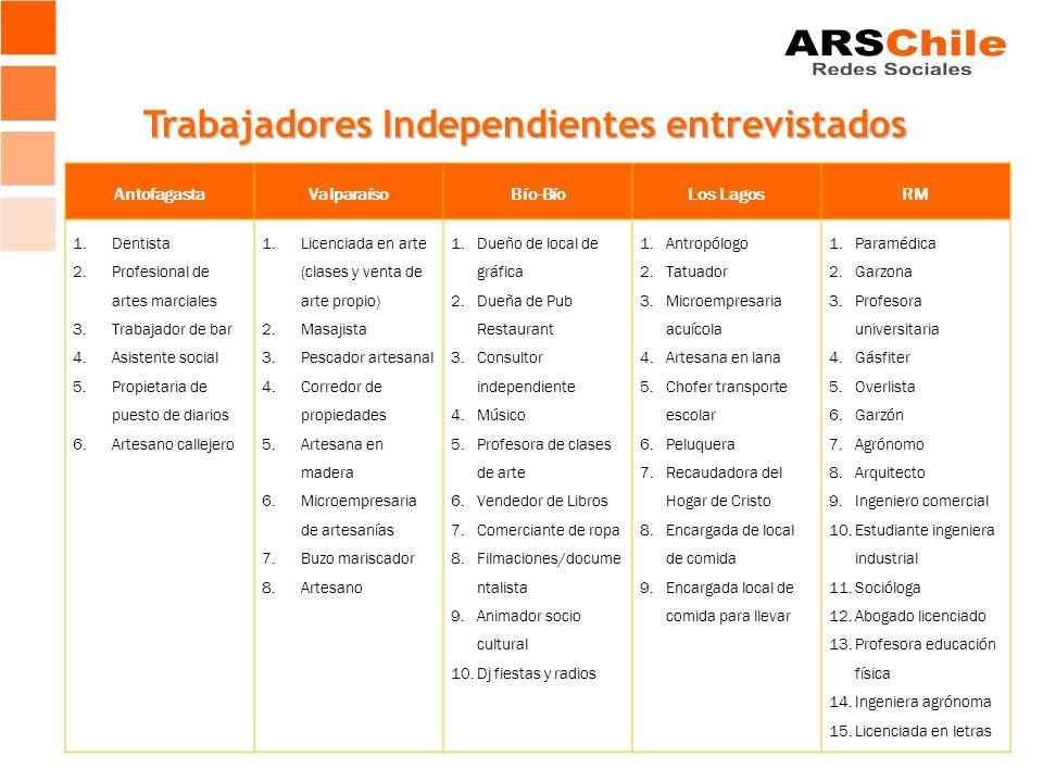 Trabajadores Independientes entrevistados AntofagastaValparaísoBío-BíoLos LagosRM 1.Dentista 2.Profesional de artes marciales 3.Trabajador de bar 4.As