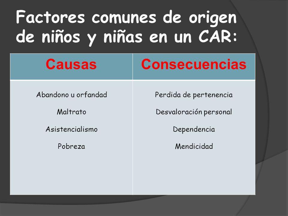 Factores comunes de origen de niños y niñas en un CAR: CausasConsecuencias Abandono u orfandad Maltrato Asistencialismo Pobreza Perdida de pertenencia