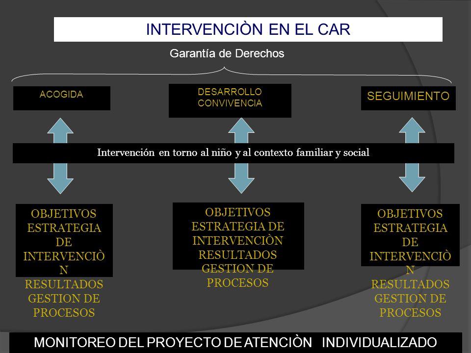 INTERVENCIÒN EN EL CAR ACOGIDA DESARROLLO CONVIVENCIA SEGUIMIENTO OBJETIVOS ESTRATEGIA DE INTERVENCIÒ N RESULTADOS GESTION DE PROCESOS OBJETIVOS ESTRA
