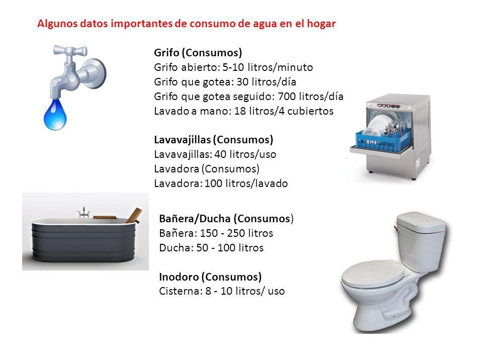 Grifo (Consumos) Grifo abierto: 5-10 litros/minuto Grifo que gotea: 30 litros/día Grifo que gotea seguido: 700 litros/día Lavado a mano: 18 litros/4 cubiertos Lavavajillas (Consumos) Lavavajillas: 40 litros/uso Lavadora (Consumos) Lavadora: 100 litros/lavado Bañera/Ducha (Consumos) Bañera: 150 - 250 litros Ducha: 50 - 100 litros Inodoro (Consumos) Cisterna: 8 - 10 litros/ uso Algunos datos importantes de consumo de agua en el hogar