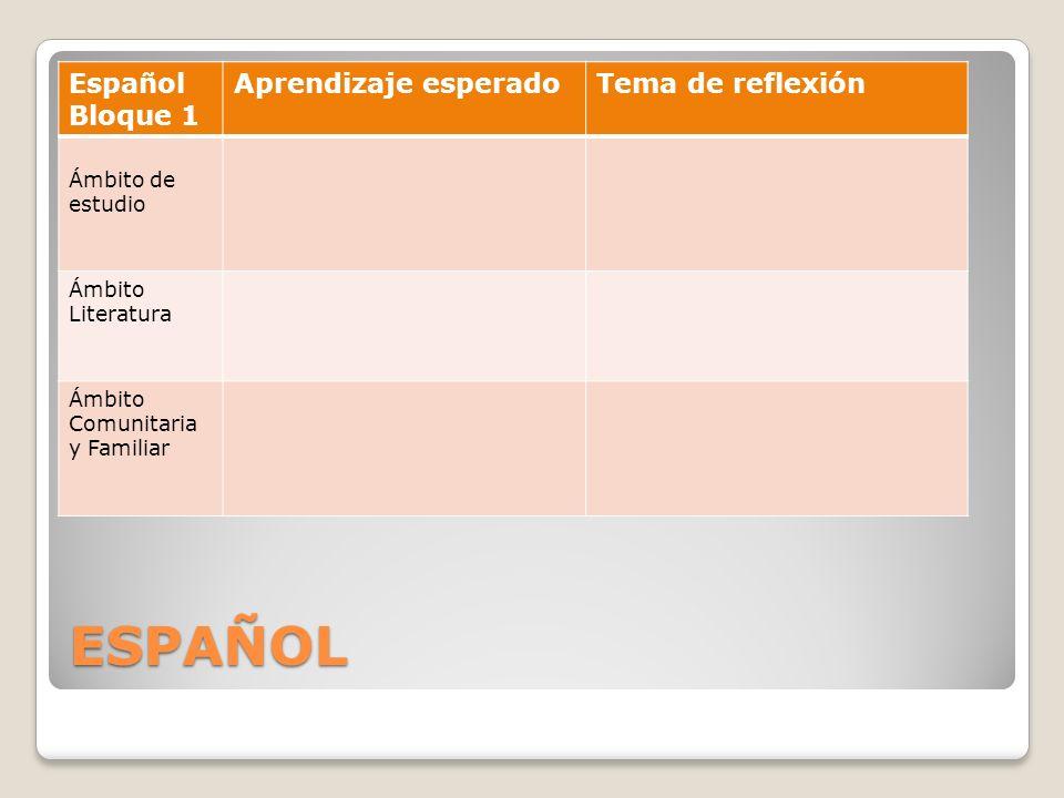 ESPAÑOL Español Bloque 1 Aprendizaje esperadoTema de reflexión Ámbito de estudio Ámbito Literatura Ámbito Comunitaria y Familiar