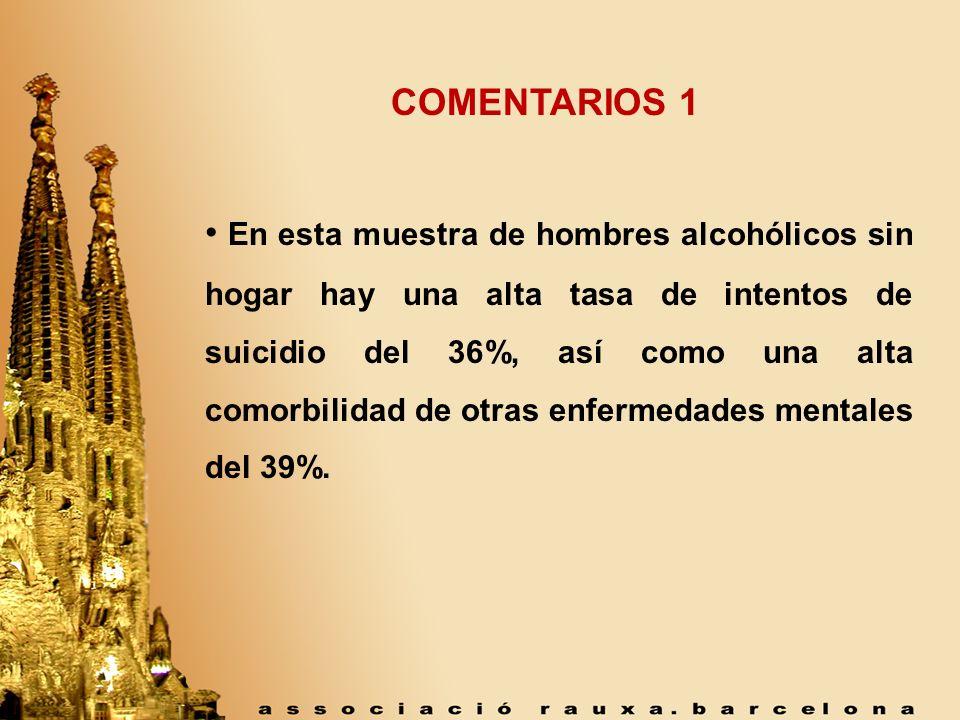 COMENTARIOS 1 En esta muestra de hombres alcohólicos sin hogar hay una alta tasa de intentos de suicidio del 36%, así como una alta comorbilidad de ot