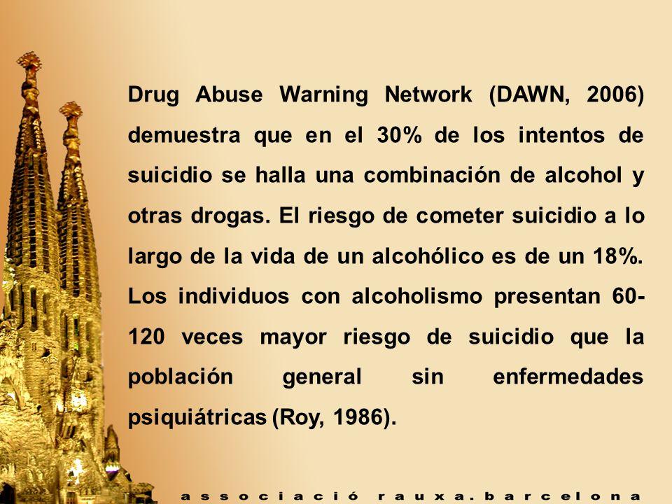 Drug Abuse Warning Network (DAWN, 2006) demuestra que en el 30% de los intentos de suicidio se halla una combinación de alcohol y otras drogas. El rie