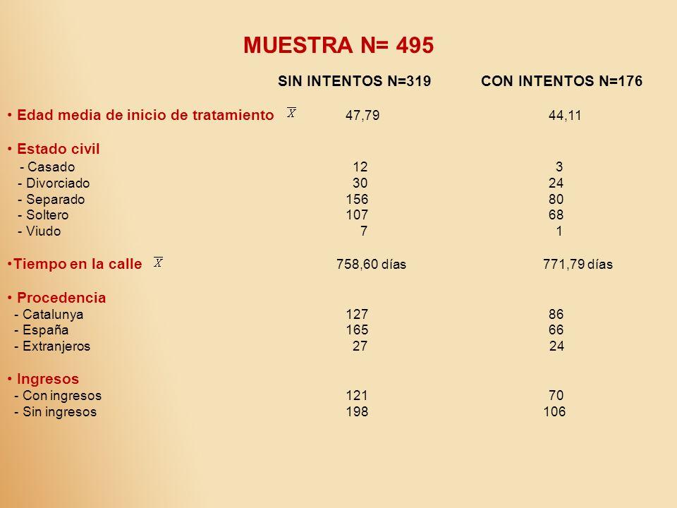 MUESTRA N= 495 SIN INTENTOS N=319CON INTENTOS N=176 Edad media de inicio de tratamiento 47,7944,11 Estado civil - Casado 12 3 - Divorciado 3024 - Sepa