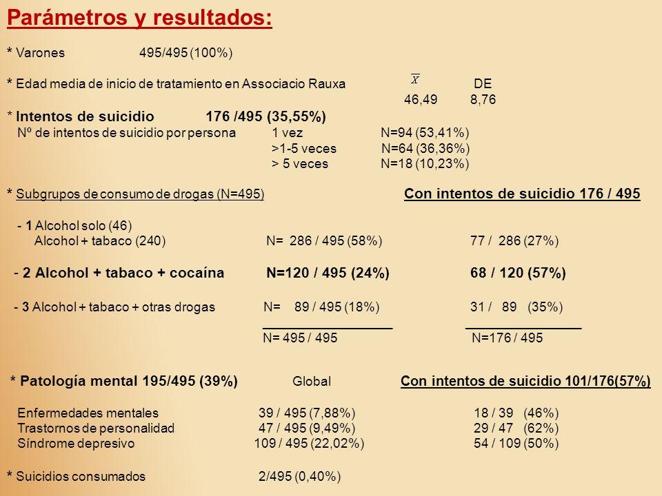 Parámetros y resultados: * Varones495/495 (100%) * Edad media de inicio de tratamiento en Associacio Rauxa DE 46,498,76 * Intentos de suicidio176 /495