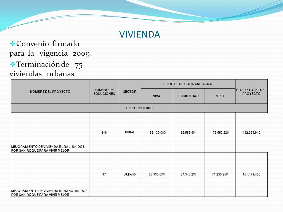 VIVIENDA Convenio firmado para la vigencia 2009. Terminación de 75 viviendas urbanas NOMBRE DEL PROYECTO NUMERO DE SOLUCIONES SECTOR FUENTES DE COFINA