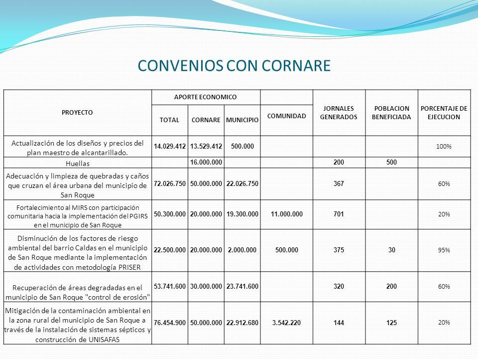 PROYECTO APORTE ECONOMICO JORNALES GENERADOS POBLACION BENEFICIADA PORCENTAJE DE EJECUCION TOTALCORNAREMUNICIPIO COMUNIDAD Actualización de los diseño