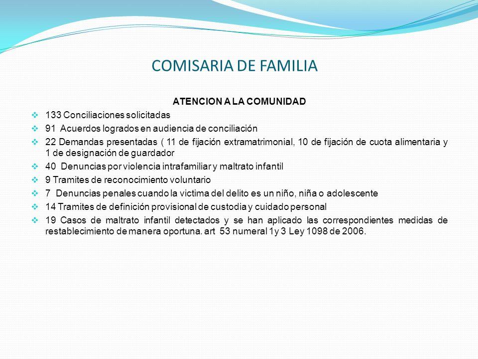 ATENCION A LA COMUNIDAD 133 Conciliaciones solicitadas 91 Acuerdos logrados en audiencia de conciliación 22 Demandas presentadas ( 11 de fijación extr