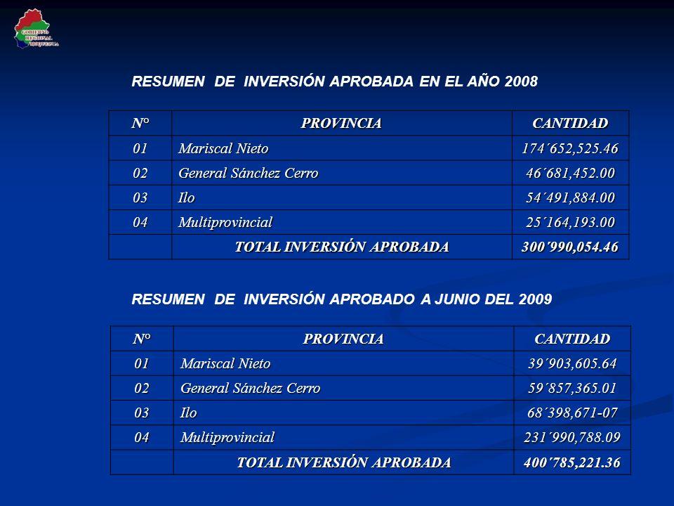 RESUMEN DE INVERSIÓN APROBADA EN EL AÑO 2008N°PROVINCIACANTIDAD01 Mariscal Nieto 174´652,525.46 02 General Sánchez Cerro 46´681,452.00 03Ilo54´491,884.00 04Multiprovincial25´164,193.00 TOTAL INVERSIÓN APROBADA 300´990,054.46 RESUMEN DE INVERSIÓN APROBADO A JUNIO DEL 2009N°PROVINCIACANTIDAD01 Mariscal Nieto 39´903,605.64 02 General Sánchez Cerro 59´857,365.01 03Ilo68´398,671-07 04Multiprovincial231´990,788.09 TOTAL INVERSIÓN APROBADA 400´785,221.36