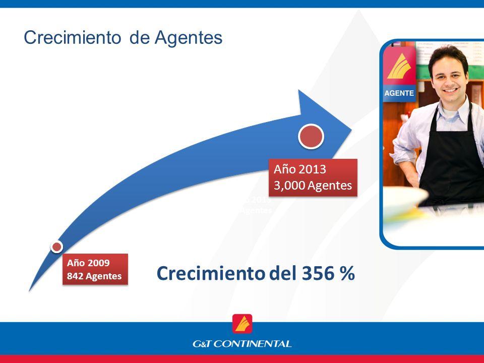 Crecimiento de Agentes Año 2013 3,000 Agentes Año 2009 842 Agentes Año 2009 842 Agentes Año 2013 3,000 Agentes Año 2013 3,000 Agentes Crecimiento del